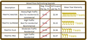 Wood Floor Refinishing Specials